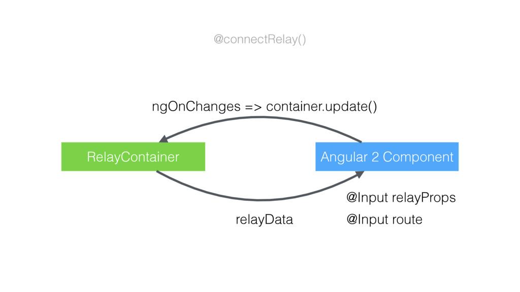 Angular 2 Component @Input relayProps @Input ro...
