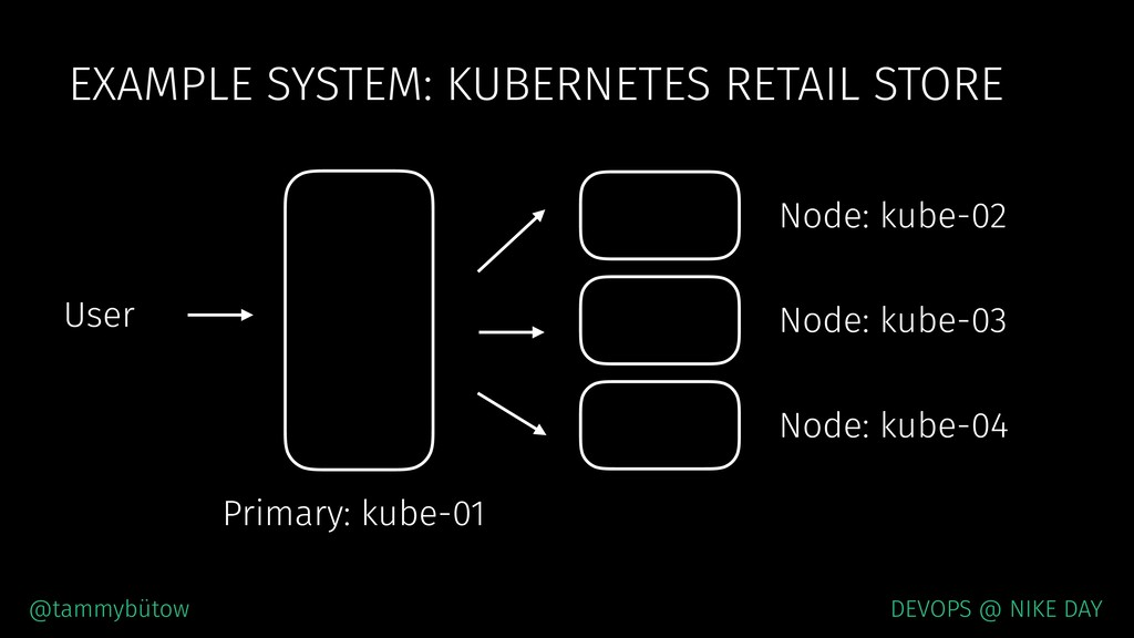 EXAMPLE SYSTEM: KUBERNETES RETAIL STORE @tammyb...