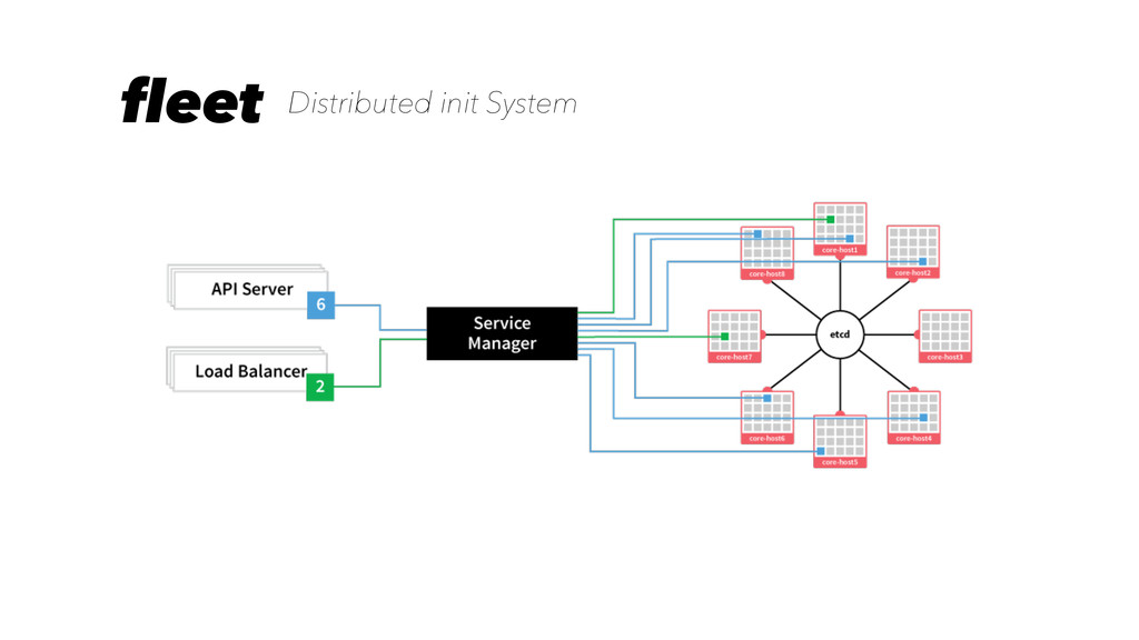 fleet Distributed init System
