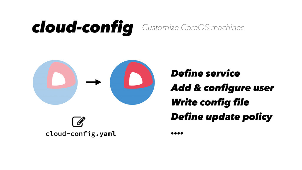 cloud-config cloud-config.yaml Customize CoreOS...