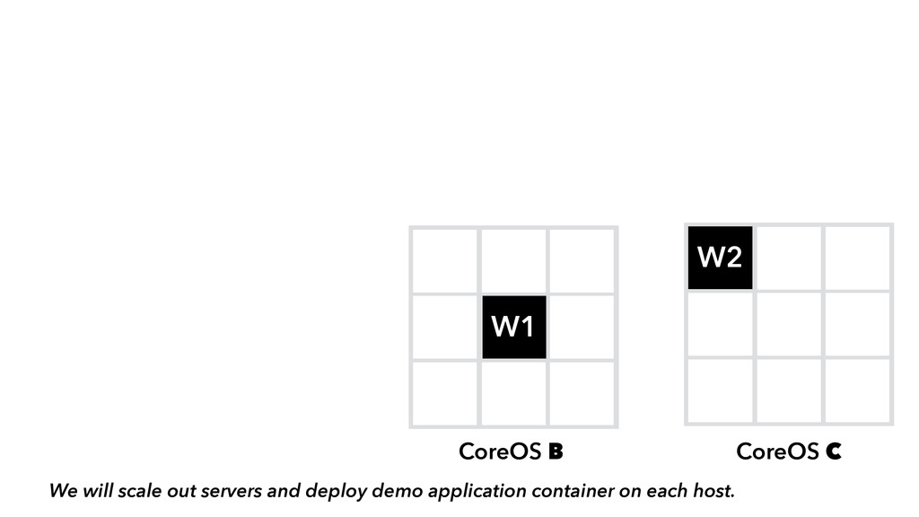 D W1 W2 CoreOS B CoreOS C We will scale out ser...