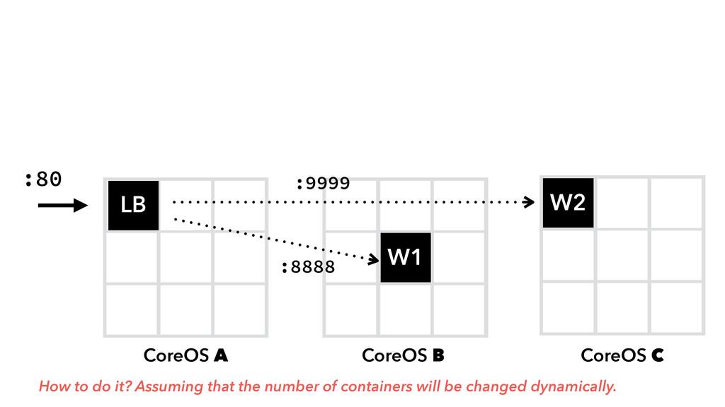CoreOS A D W1 W2 LB CoreOS B CoreOS C :80 :8888...