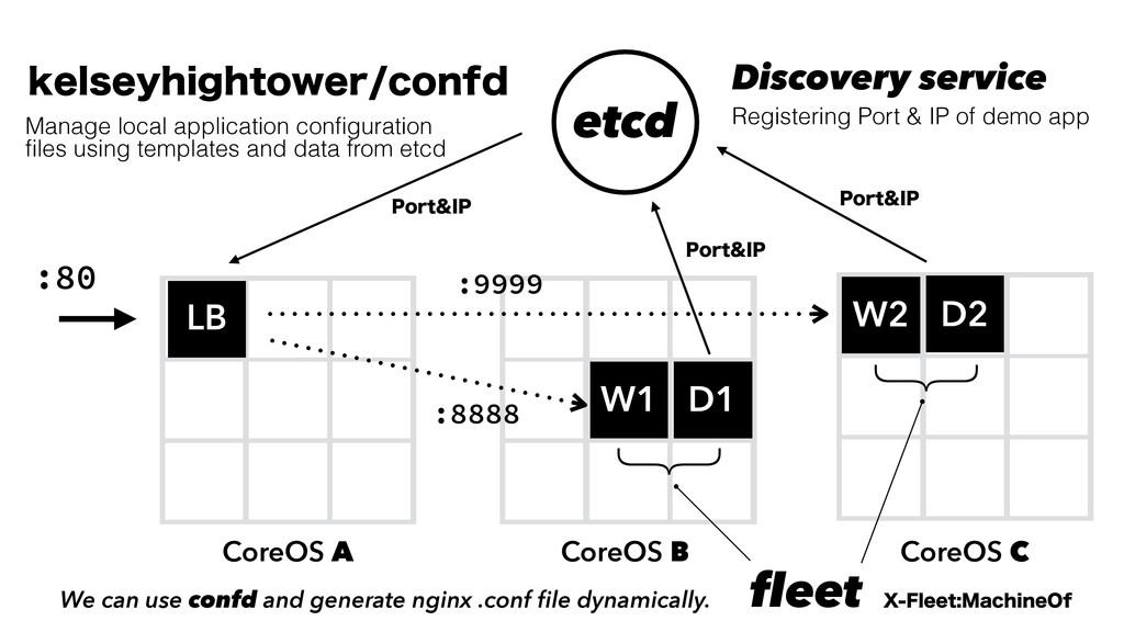 CoreOS A D F W1 W2 LB CoreOS B CoreOS C :80 :88...