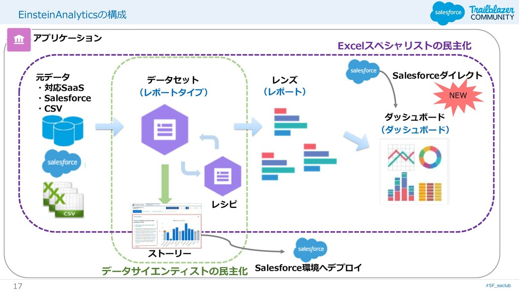 #SF_eaclub 17 EinsteinAnalyticsの構成 データサイエンティストの...
