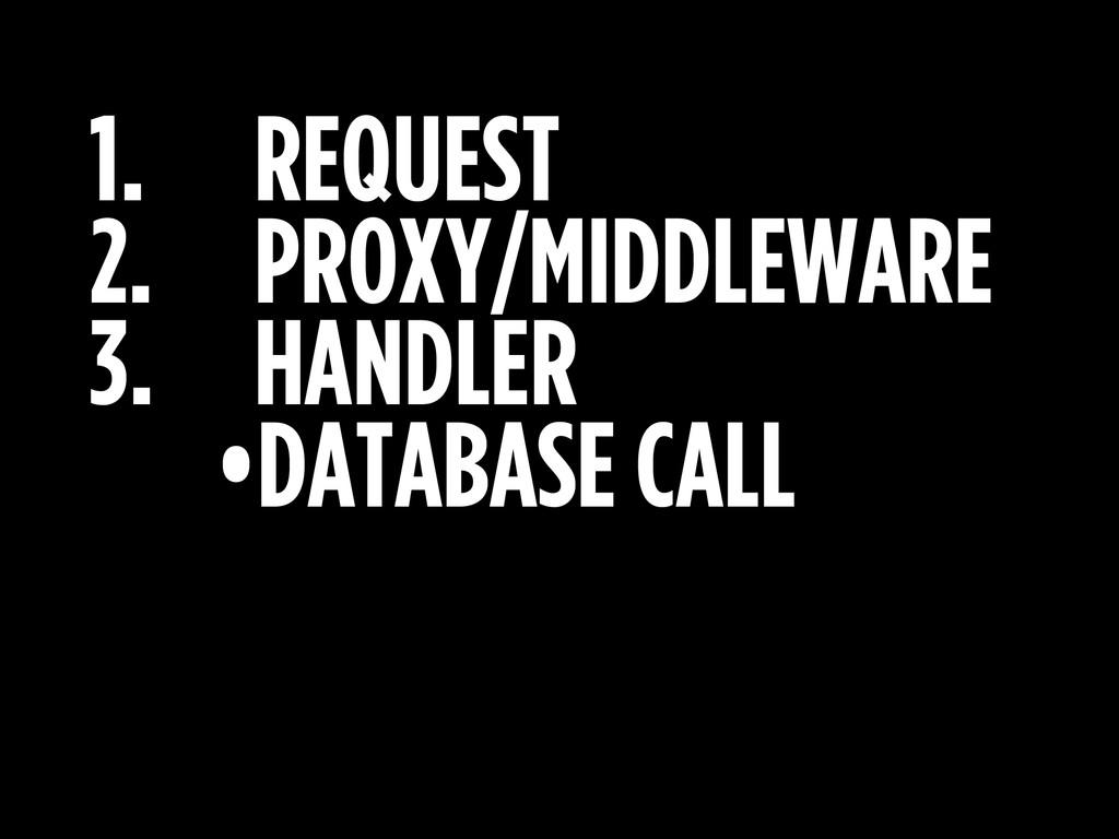 1. REQUEST 2. PROXY/MIDDLEWARE 3. HANDLER •DATA...