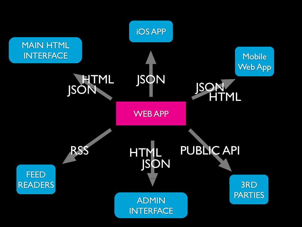 WEB APP iOS APP Mobile Web App HTML RSS JSON MA...