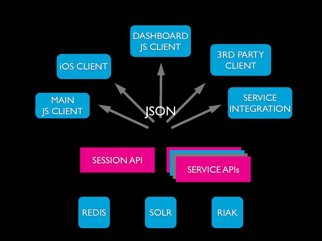 iOS CLIENT DASHBOARD JS CLIENT MAIN  JS CLIEN...