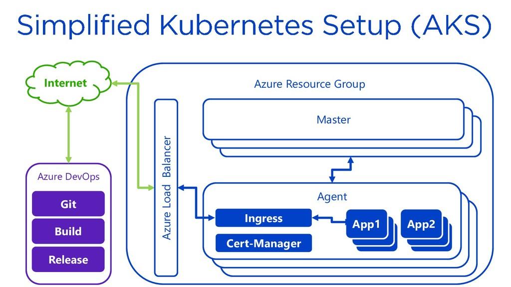 Azure DevOps Azure Resource Group DCOS Master D...