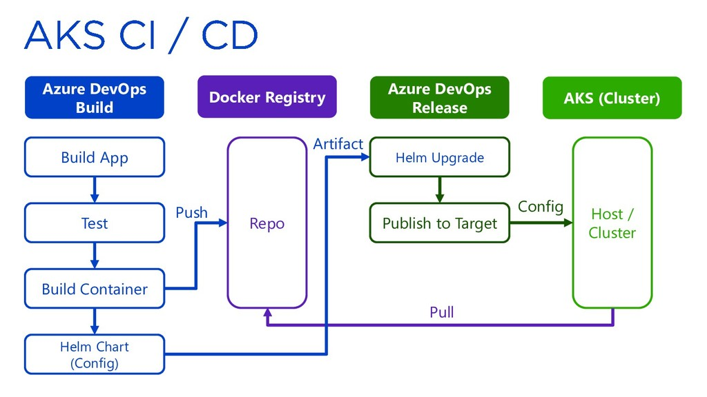 Azure DevOps Build Azure DevOps Release Docker ...