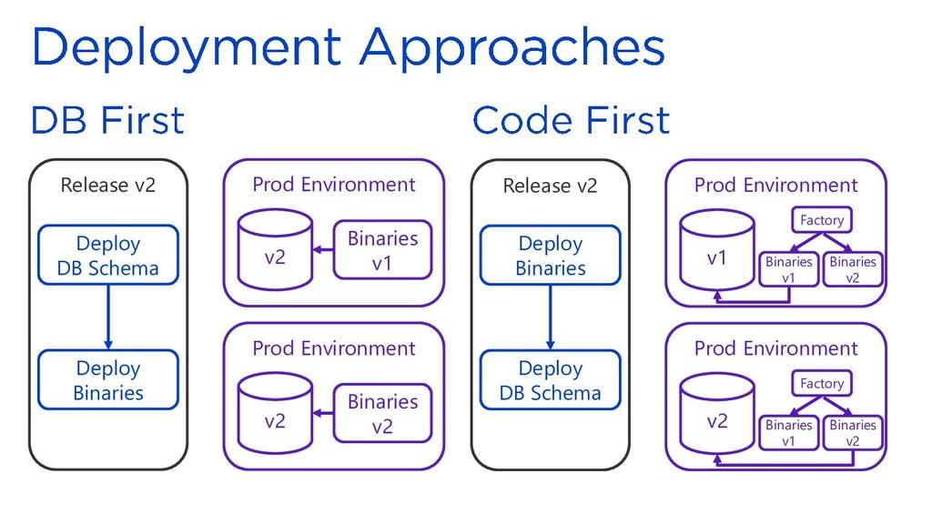 Release v2 Deploy DB Schema Deploy Binaries Pro...