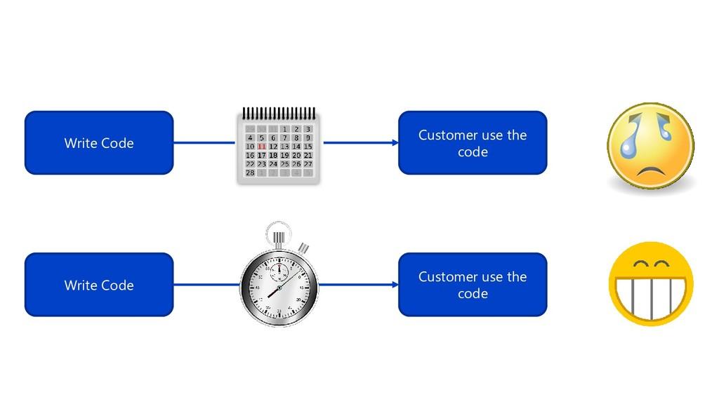 Write Code Customer use the code Write Code Cus...