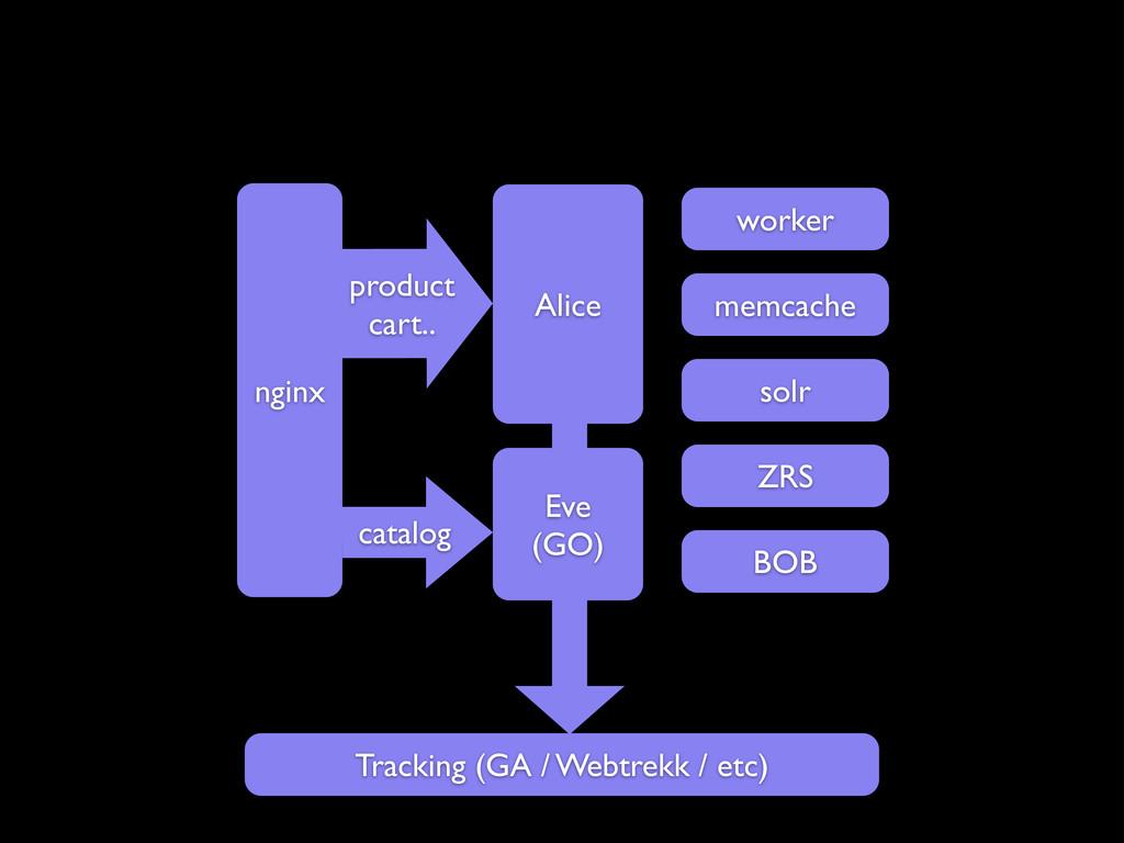 Alice product cart.. catalog nginx Tracking (G...