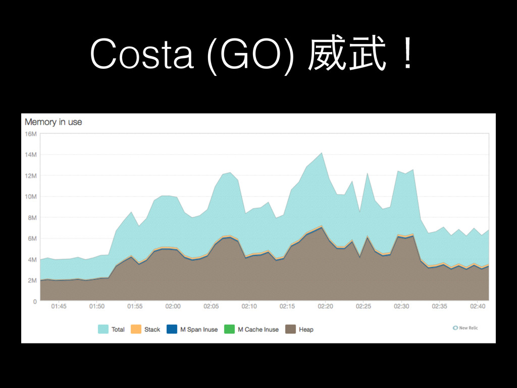 Costa (GO) Җʂ