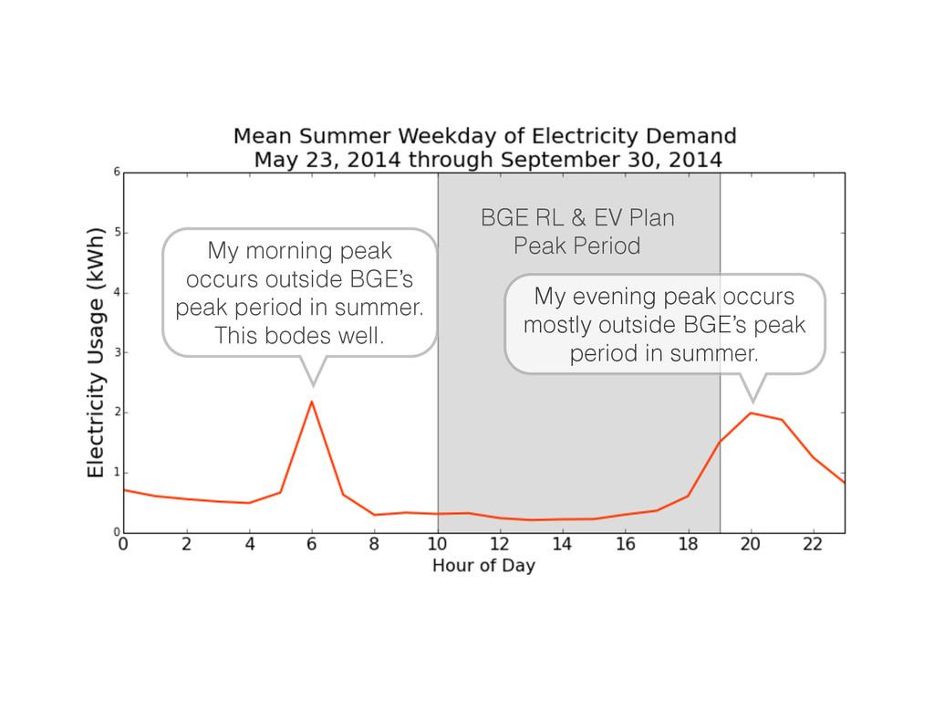 BGE RL & EV Plan Peak Period My morning peak oc...