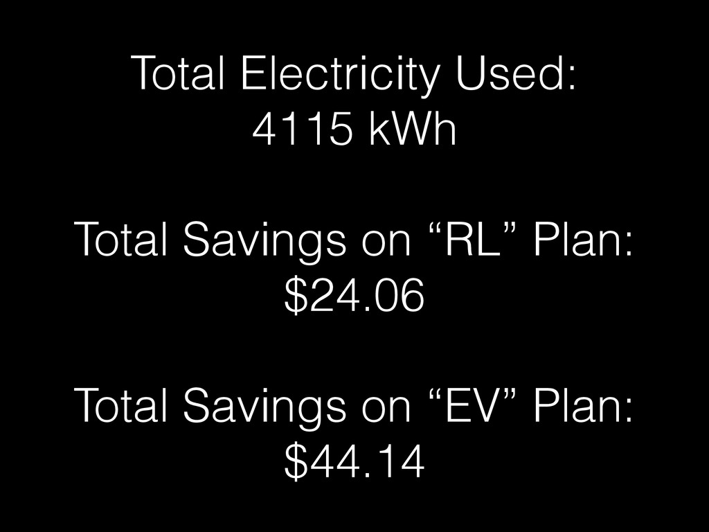Total Electricity Used: 4115 kWh Total Savings ...