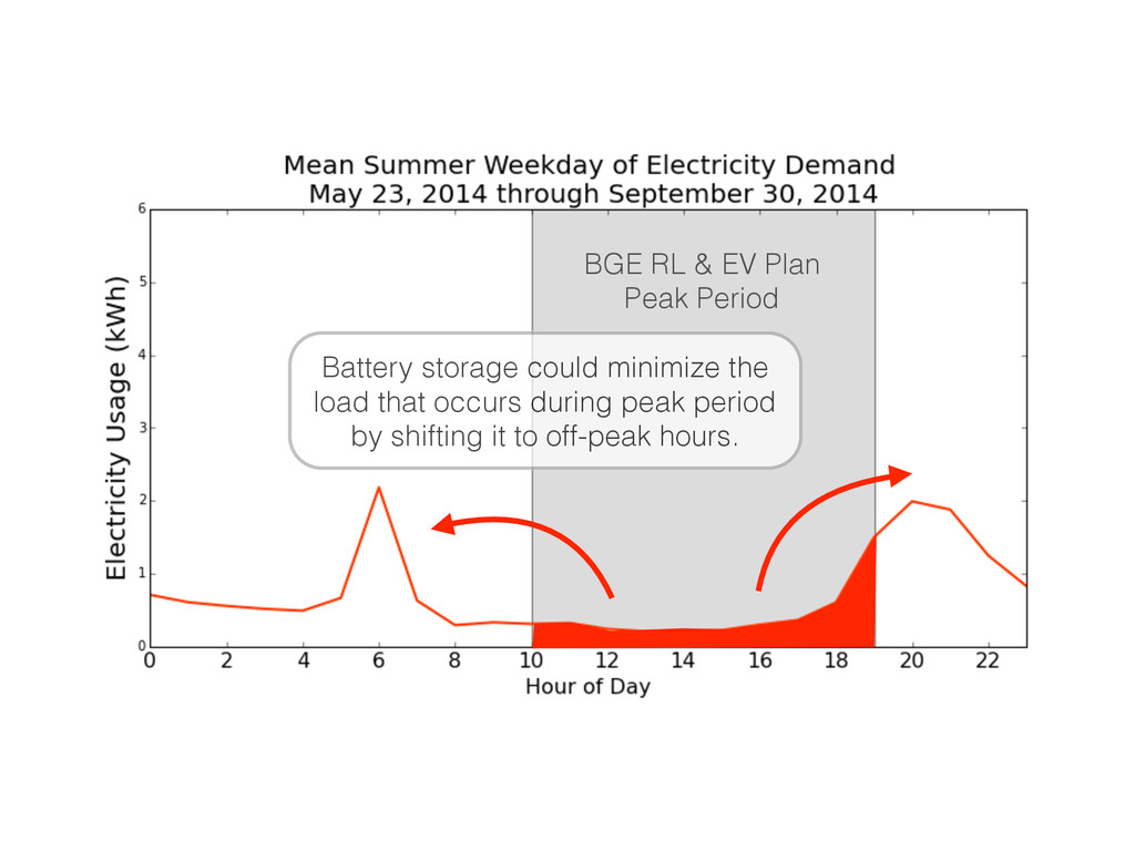 Battery storage could minimize the load that oc...