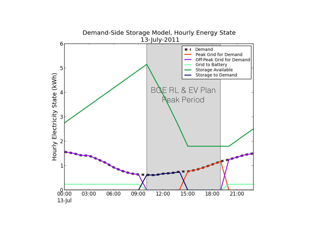 BGE RL & EV Plan Peak Period
