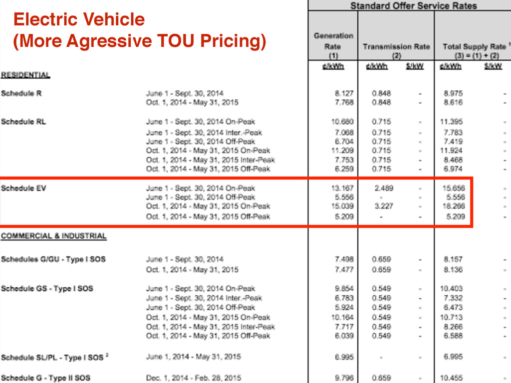 Electric Vehicle (More Agressive TOU Pricing)