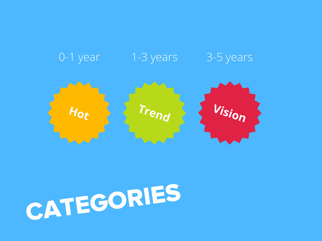 CATEGORIES Trend Hot Vision 0-1 year 1-3 years ...