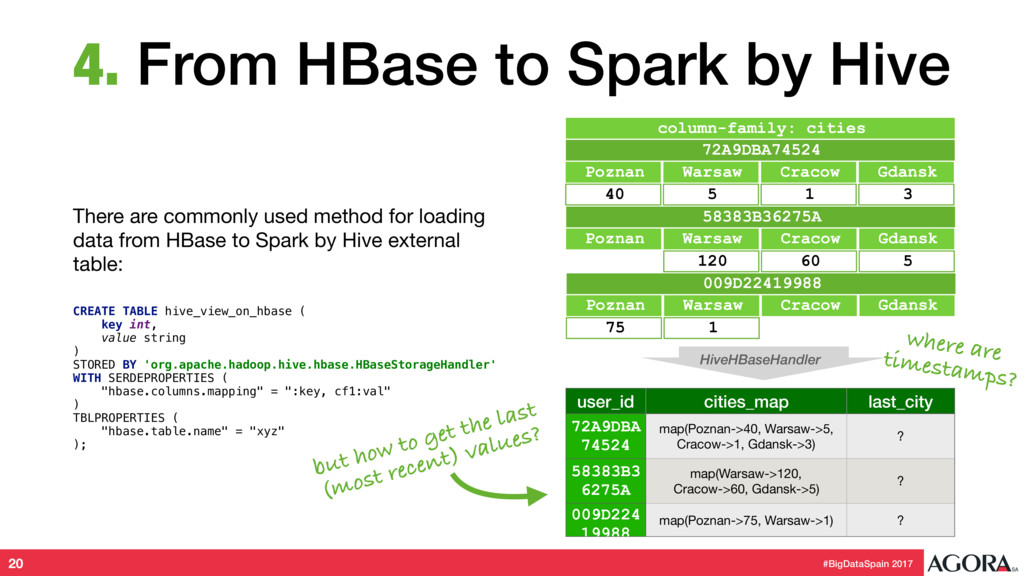 #BigDataSpain 2017 4. From HBase to Spark by Hi...