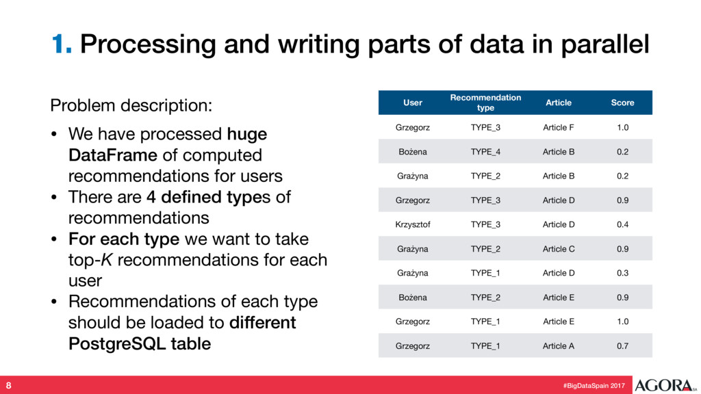 1. Processing and writing parts of data in para...