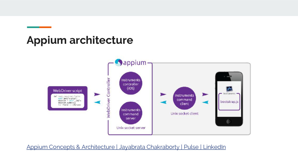 Appium architecture Appium Concepts & Architect...