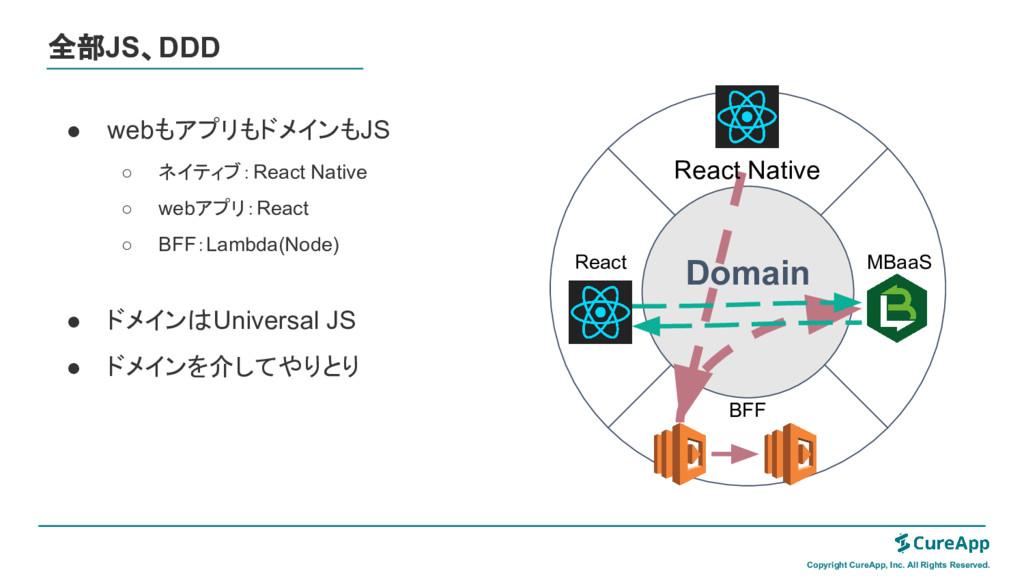 ● webもアプリもドメインもJS ○ ネイティブ:React Native ○ webアプリ...
