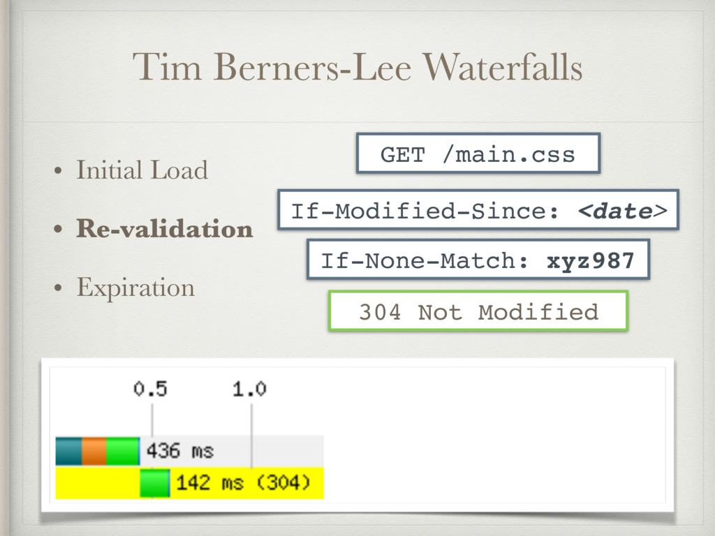 Tim Berners-Lee Waterfalls • Initial Load • Re-...