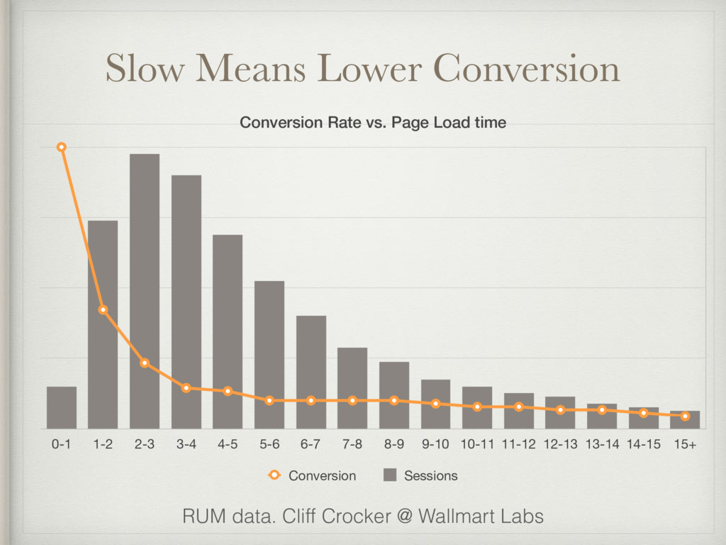 Slow Means Lower Conversion Conversion Rate vs....