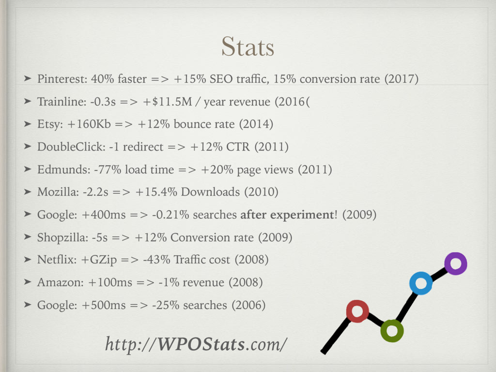 Stats ➤ Pinterest: 40% faster => +15% SEO traffic...