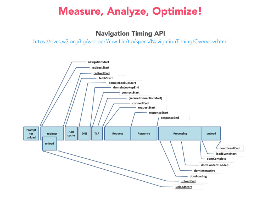 Navigation Timing API https://dvcs.w3.org/hg/we...