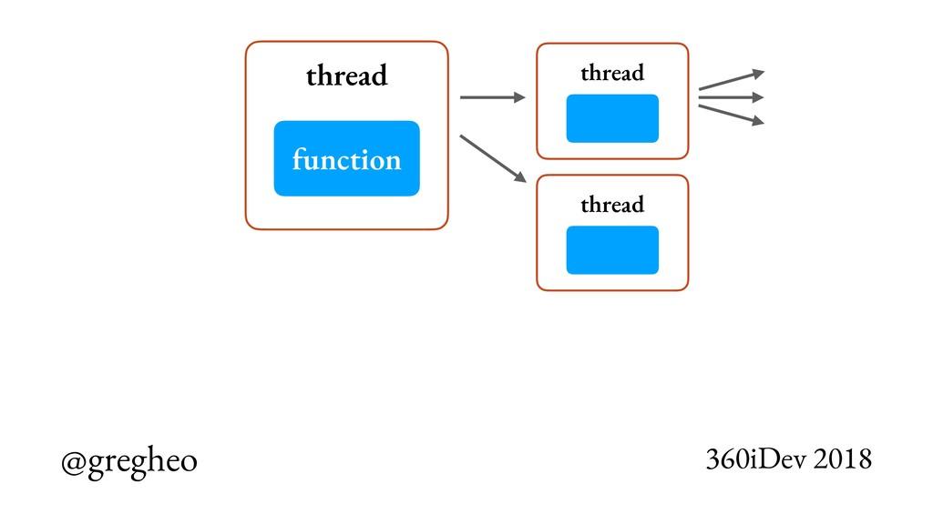@gregheo 360iDev 2018 thread function thread th...