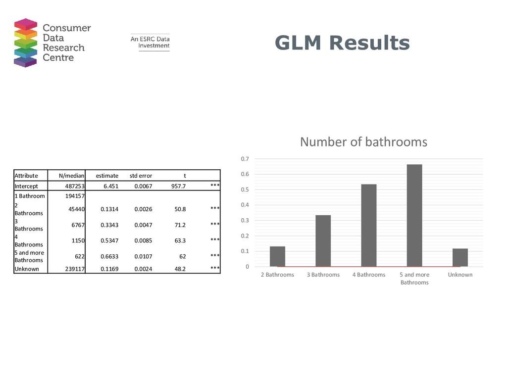 0 0.1 0.2 0.3 0.4 0.5 0.6 0.7 2 Bathrooms 3 Bat...