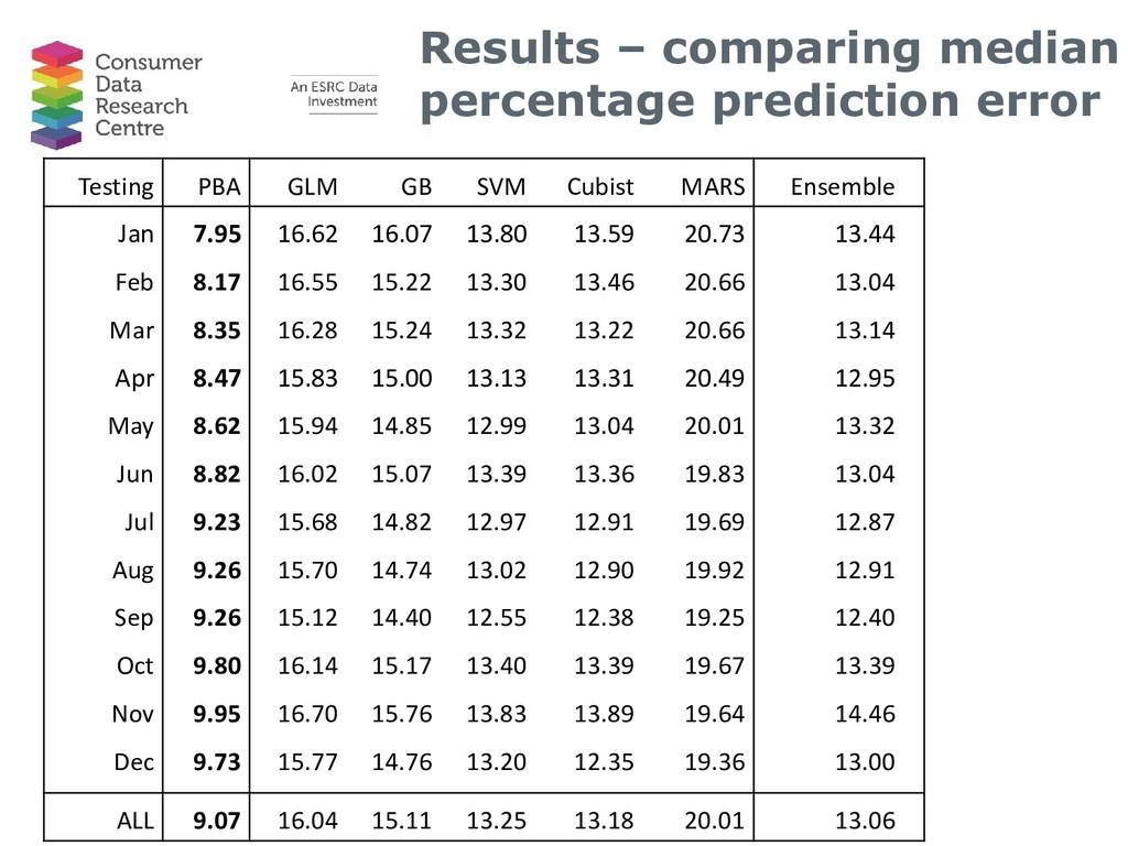 Results – comparing median percentage predictio...