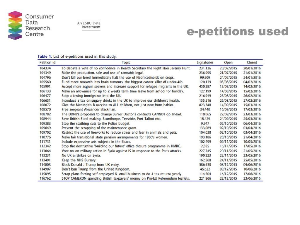 e-petitions used