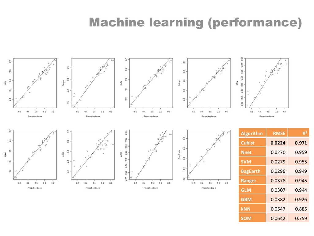 Machine learning (performance) Algorithm RMSE R...