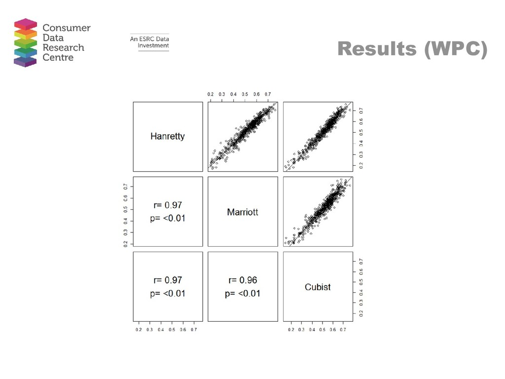 Results (WPC)