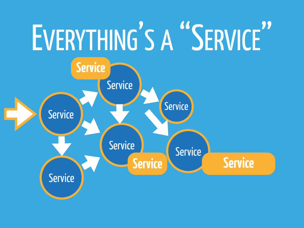Service Service Service Service EVERYTHING'S A ...