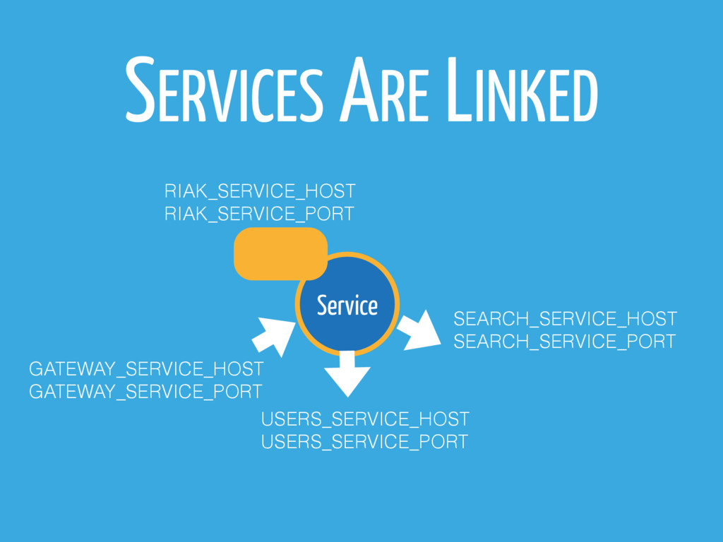 SERVICES ARE LINKED Service SEARCH_SERVICE_HOST...