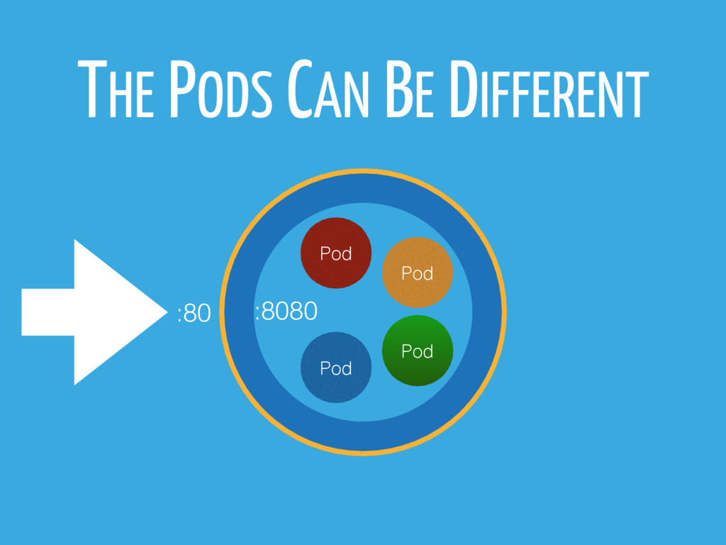 THE PODS CAN BE DIFFERENT Pod Pod Pod Pod :80 :...