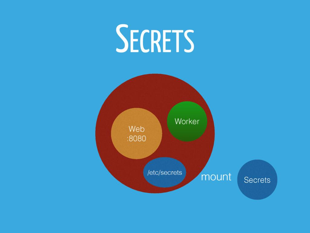 SECRETS Pod Web :8080 Worker /etc/secrets Secre...