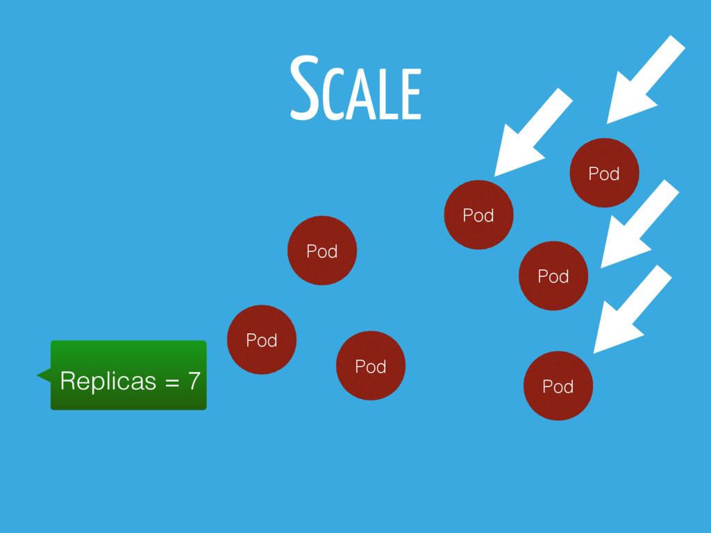 SCALE Pod Pod Pod Replicas = 7 Pod Pod Pod Pod