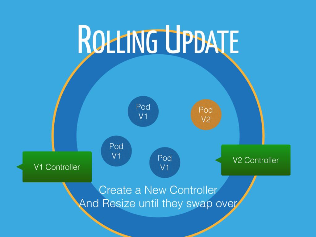 ROLLING UPDATE Pod V1 Pod V1 Pod V1 Pod V2 V1 C...