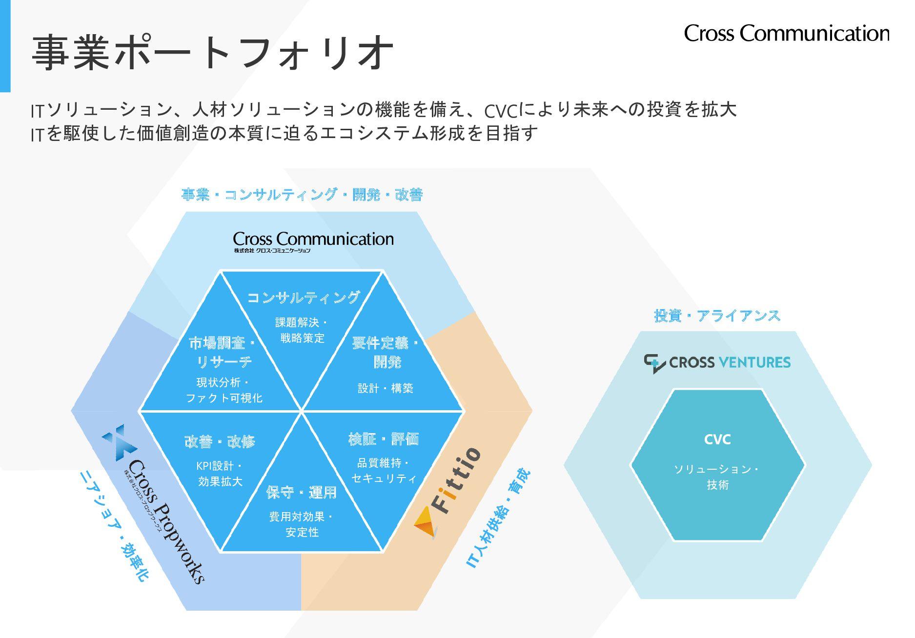 事業ポートフォリオ ITソリューション、人材ソリューションの機能を備え、CVCにより未来への投...