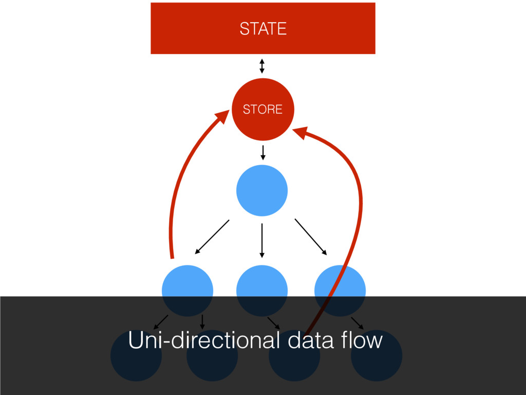 STATE STORE Uni-directional data flow
