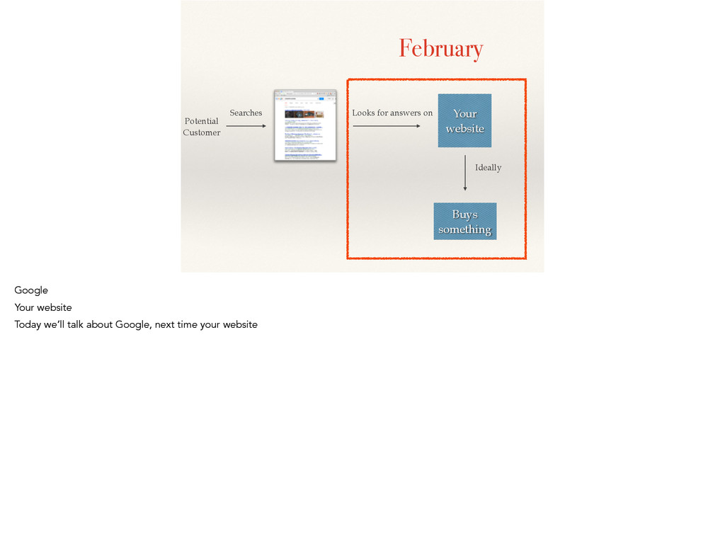 February Potential! Customer Searches Looks for...