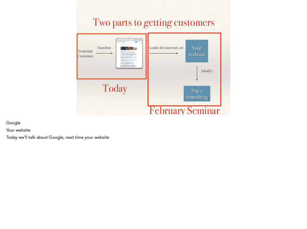 Two parts to getting customers Potential! Custo...