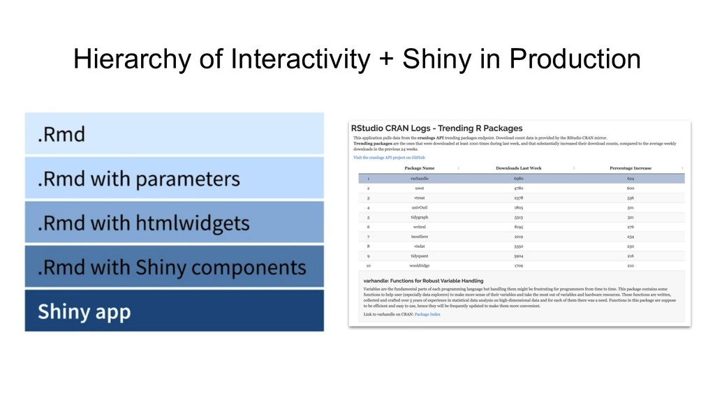 Hierarchy of Interactivity + Shiny in Production