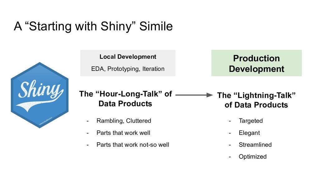 "A ""Starting with Shiny"" Simile The ""Hour-Long-T..."