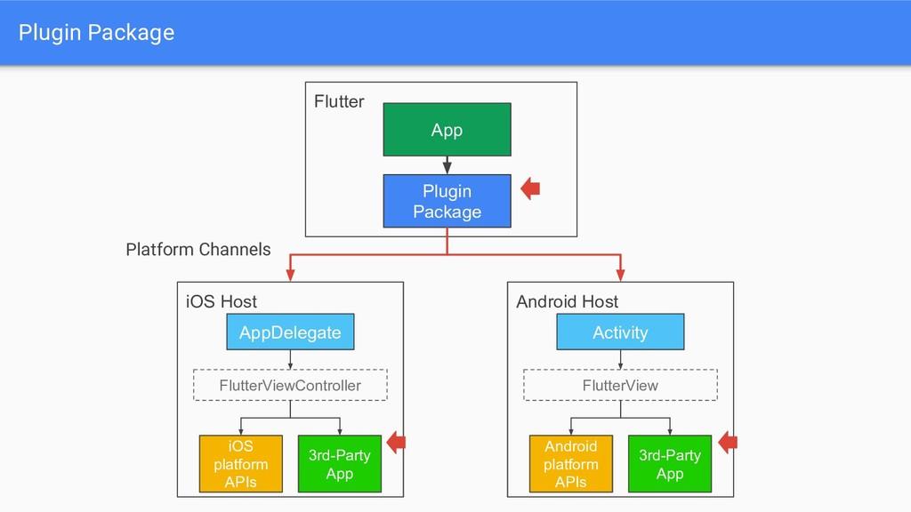 Flutter Plugin Package Plugin Package iOS Host ...